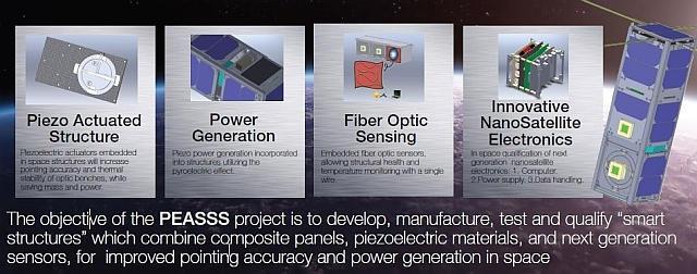 Наноспутник PEASSS для тестирования новых перспективных комплектующих