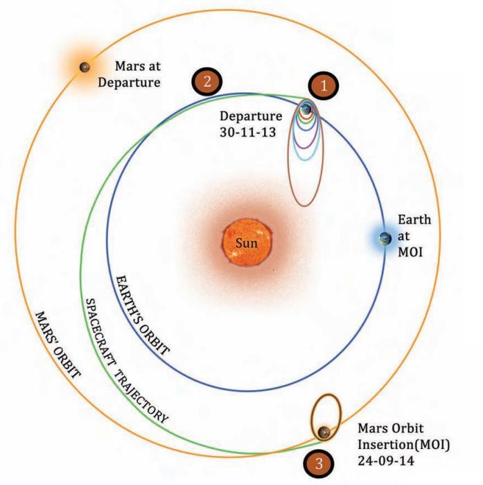 коррекция орбиты «MOM-1 / Mangalyaan 1»