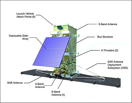 Radarsat Constellation Mission (RCM)
