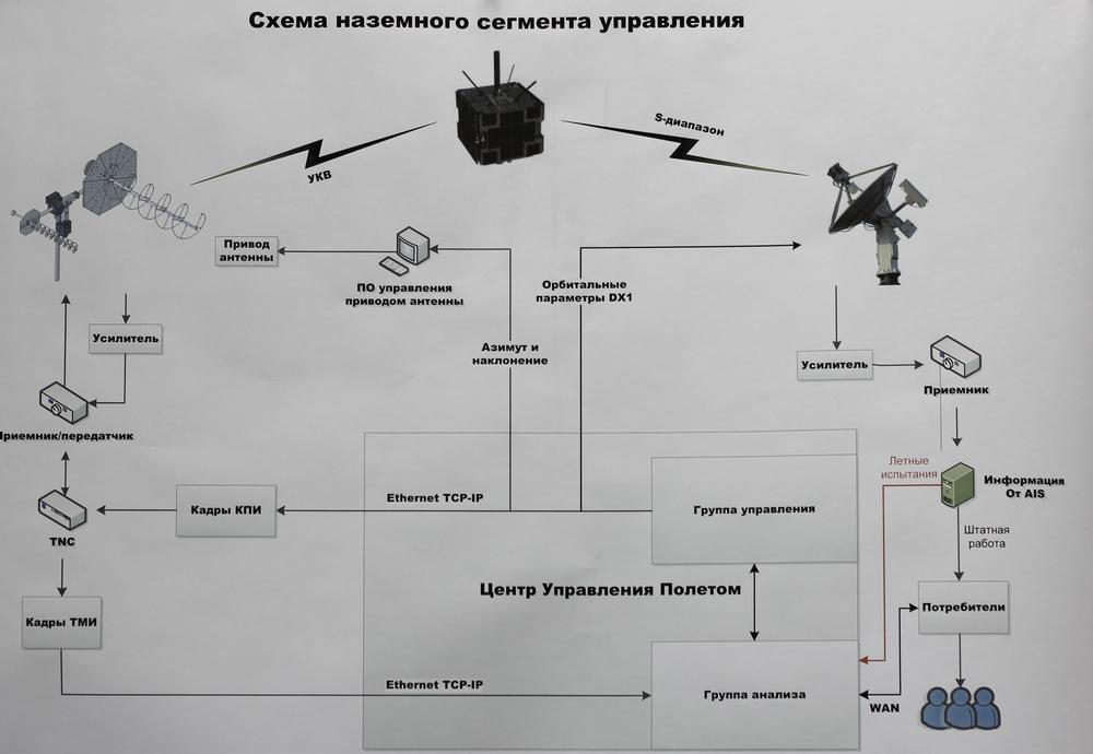 Схема управление полетом