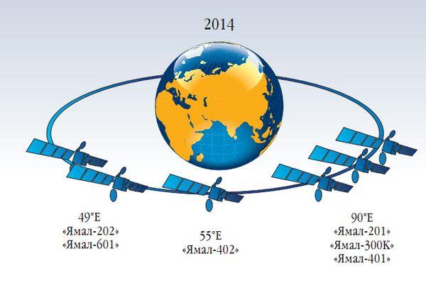 группировка спутников связи Ямал