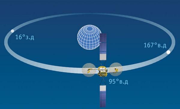 Спутник ретранслятор Луч-5В