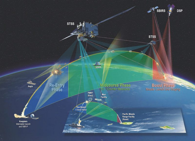 SBIRS Low, Space Tracking and Surveillance System (STSS)