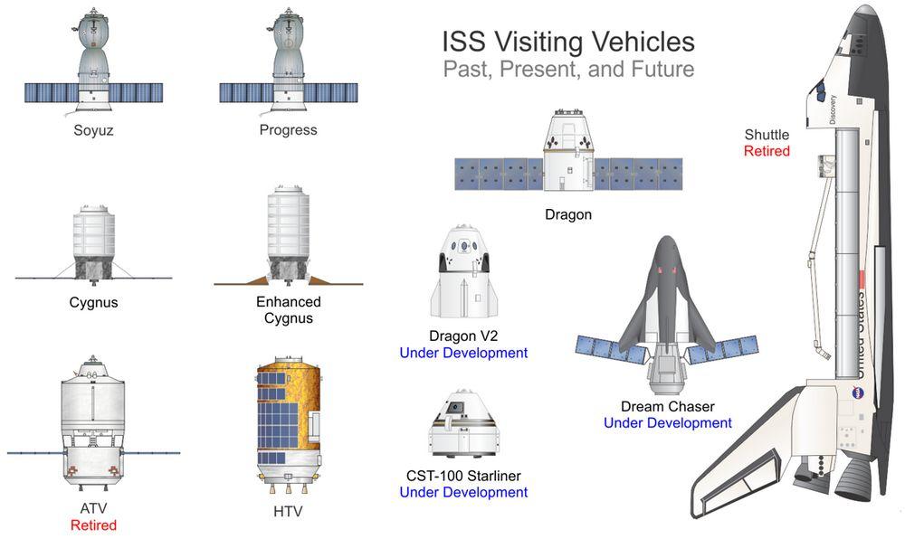 Все космические корабли, летающие к МКС + будущие миссии