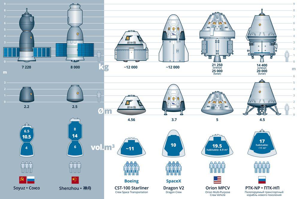 Размеры космических кораблей относительно человека
