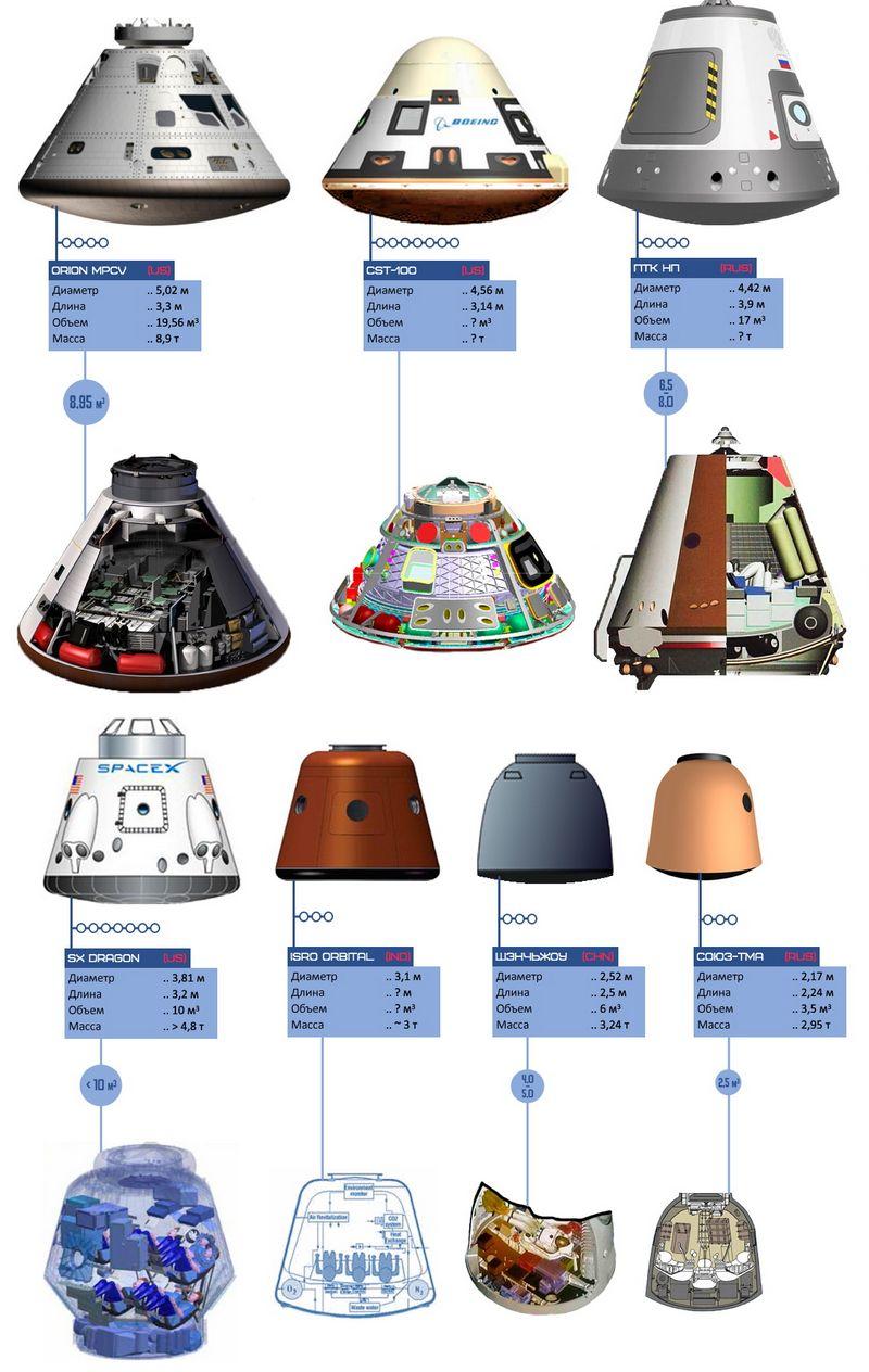 Действующие и перспективные спускаемые капсулы/модули космических кораблей