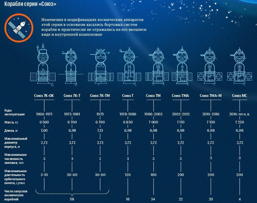 Модификации пилотируемых российских кораблей Союз