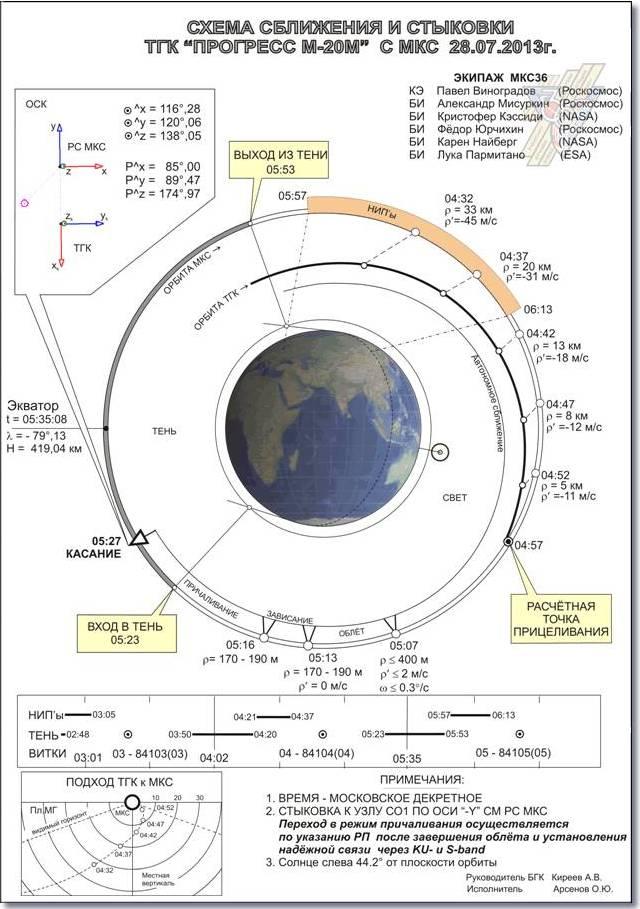 Полет Союз-Аполлон - последнее звено лунной эпопеи?