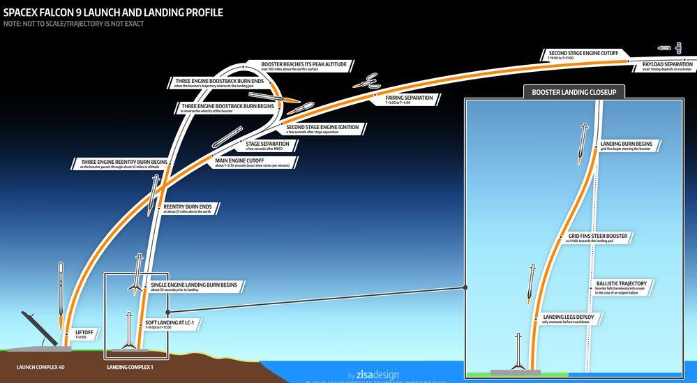 Falcon 9 — Википедия